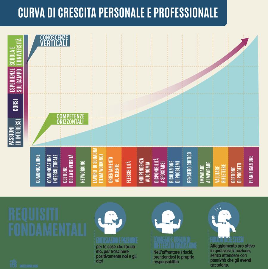 infographica_crescita