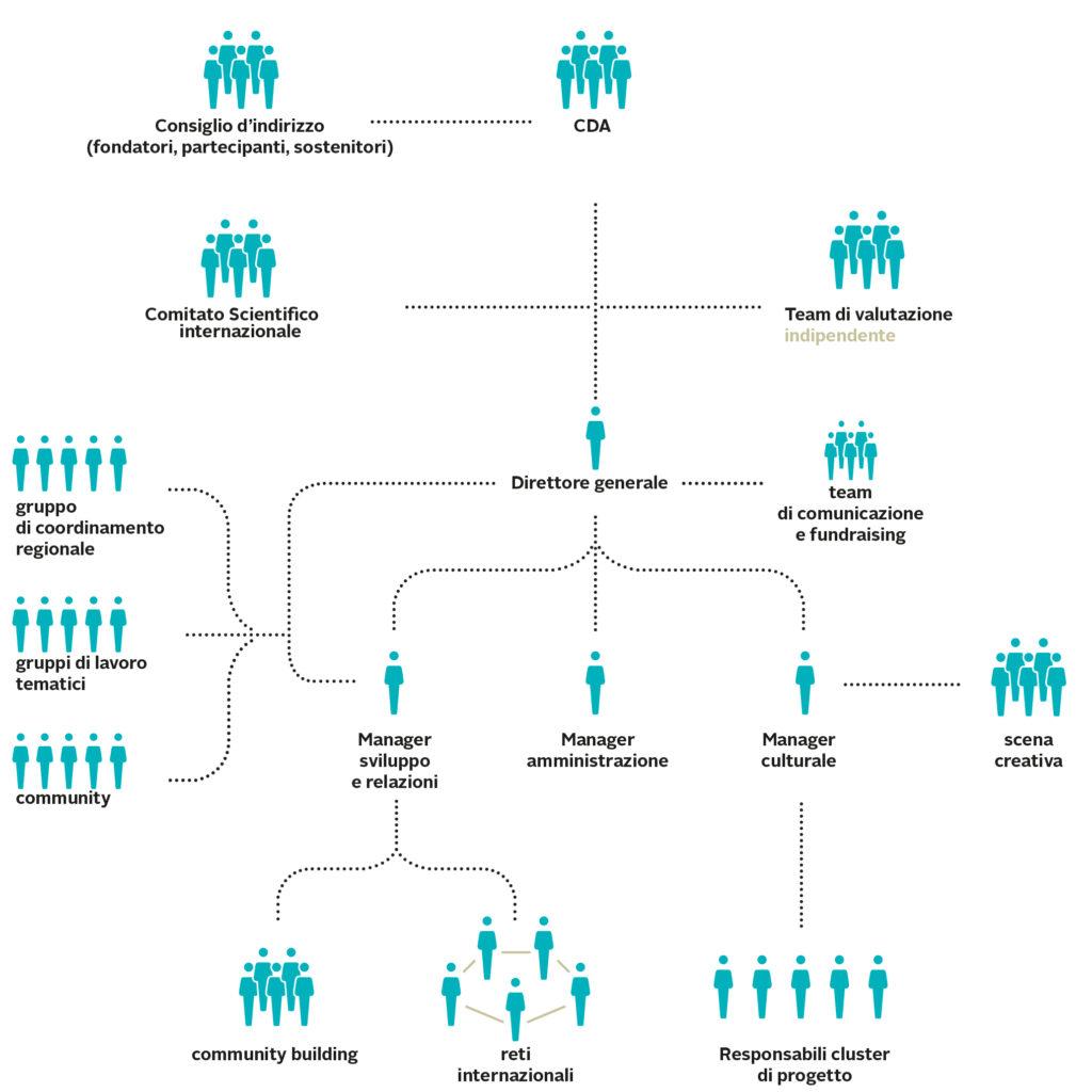 La struttura organizzativa della Fondazione Matera 2019 (pag. 89 del dossier)